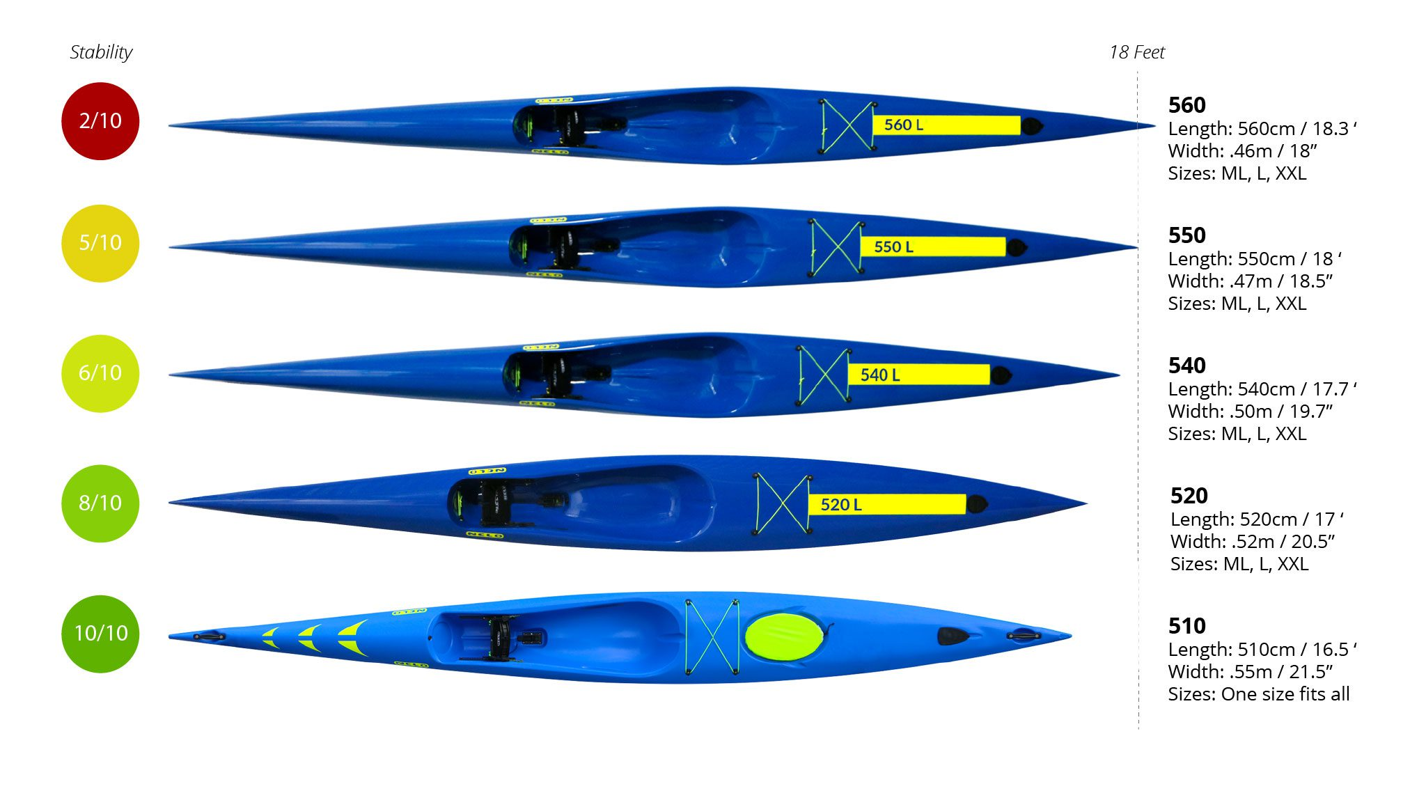 Nelo Surfski Chart - charts of specs and stability for 510, 520, 540, 550, 560